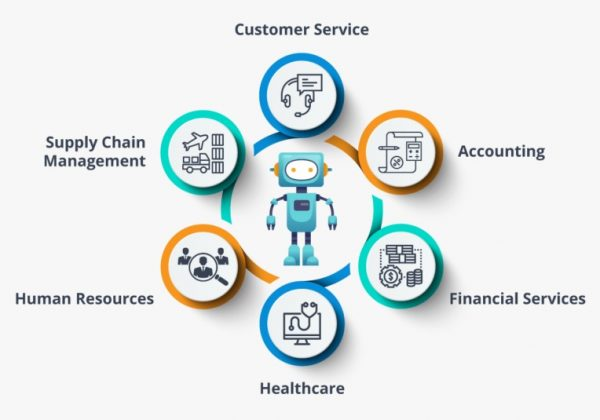 advantages and disadvantages of rpa Archives | HW Infotech